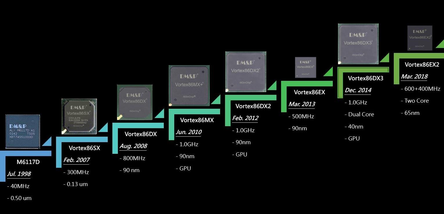 CPU_History